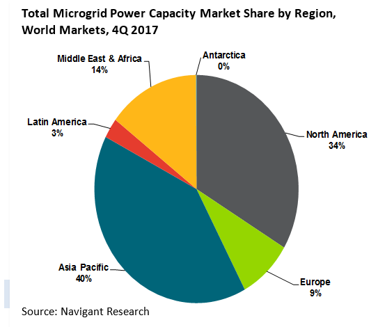 The global capacity of commercial and industrial microgrids is expected to grow dramatically from 448.3 MW in 2017 to 5,389.1 MW annually by 2026.