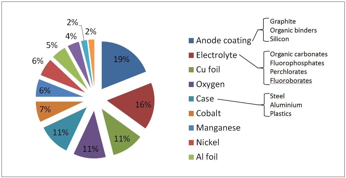Figure 3. An example li-ion battery composition. Source: Diekmann et al