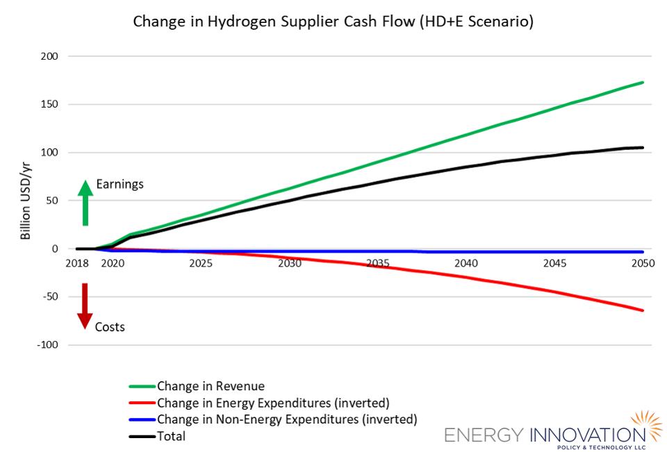 Fig 3. Change in hydrogen supplier cash flow in the HD+E scenarioENERGY INNOVATION