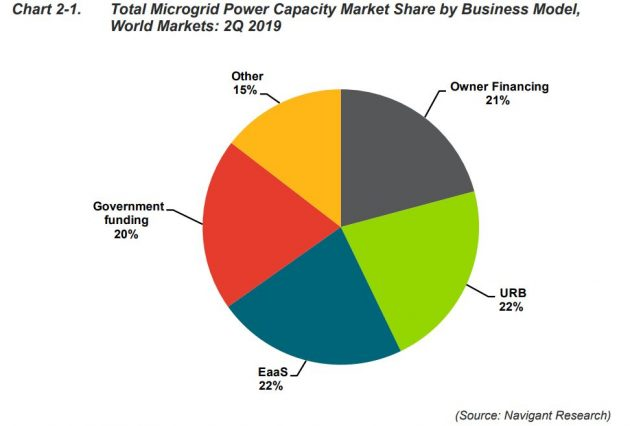 Total Microgrid Power Capacity Market Share by Business Model, World Markets: 2Q 2019