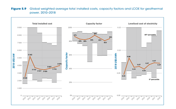 Global weighted average total cost (installed, capacity factors, and LCOE) - IRENA 2019