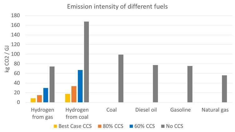 Emissions intensity of fuels with and without CCS. Hydrogen numbers are for production only; emissions intensity is higher for exported hydrogen. Source: authors' calculations, using data from the International Energy Agency and US Energy Information Administration