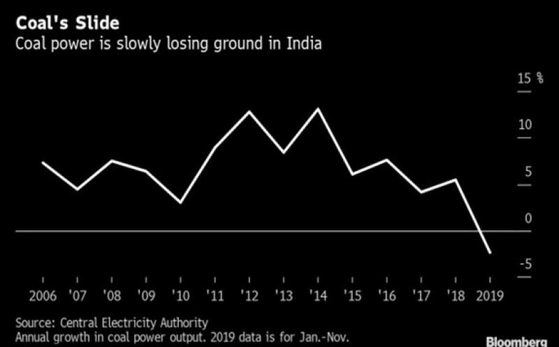 India's Coal Power Usage Set to Shrink for First Time in 14 Years