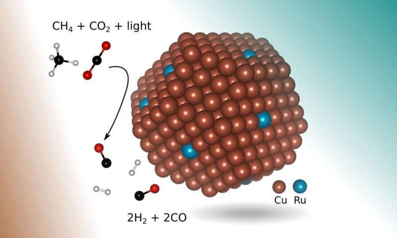 Schematic showing the atomic structure of the copper-ruthenium nanoparticle catalyst. Credit: John Mark Martirez/UCLA