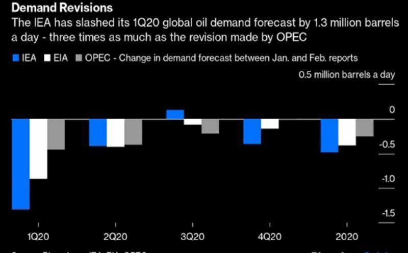 OPEC Underestimates the Virus