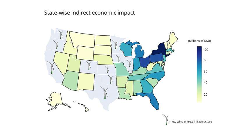 Expansion of wind power in the top 10 wind-producing states would create billions of dollars of economic impact. States that add wind power would see about $24 billion in activity, while other states would see $3 billion in spillover economic activity. Credit: Shweta Singh