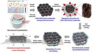 Schematic diagram of the stretchable battery manufacturing process. (Image courtesy of the Korea Institute of Science and Technology).