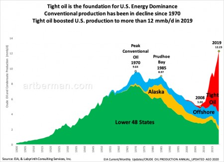 Figure 1. Tight oil is the foundation for U.S. Energy Dominance.