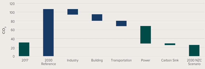 Figure 1. Meishan Carbon Emissions Reduction Contributions by Sectors