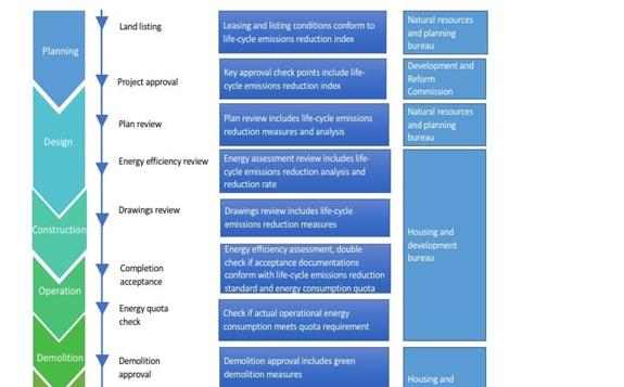 Figure 2. Whole-process management mechanism for near-zero carbon buildings