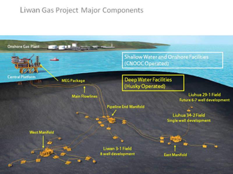 Liwan project; Source: Husky Energy