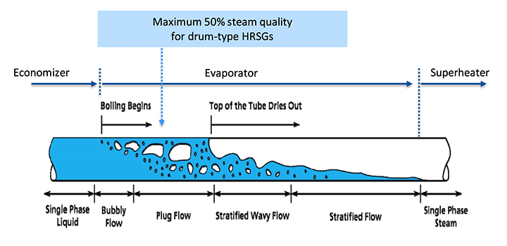 3. The vertical OTB produces superheated steam in a continuous tube bundle, unlike the multi-stage processes found in a typical HRSG for each steam pressure level. A single tube section serves as a combined economizer, evaporator, and superheater in an OTB. Courtesy: John Cockerill Energy