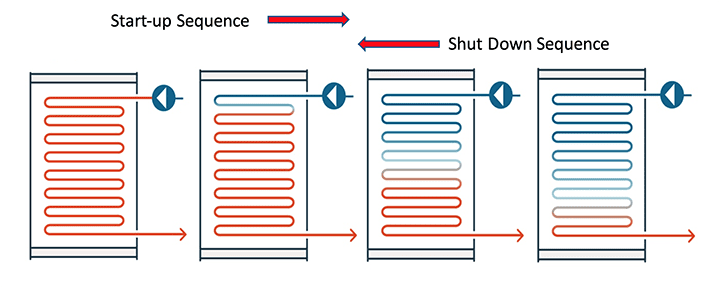 "4. The figure illustrates how tube metal temperatures respond during a hot startup and a shutdown sequence. A key OTB performance parameter is the location of the ""dry-out zone,"" the physical location within the OTB where saturated steam transitions to superheated steam. The dry-out zone will move toward the economizer with reduced CT load because more OTB tubing will be required to maintain the steam superheat setpoint. When the CT load increases, the dry-out zone will move toward the superheater. Courtesy: John Cockerill Energy"