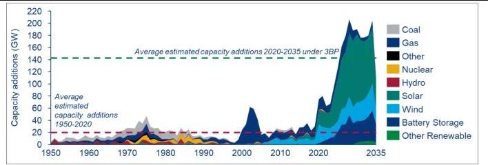 "Historical U.S. power market capacity additions vs. Biden's ""Build Back Better"" estimates. (Wood Mackenzie)"