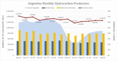 Source: Government of Argentina and U.S. EIA.