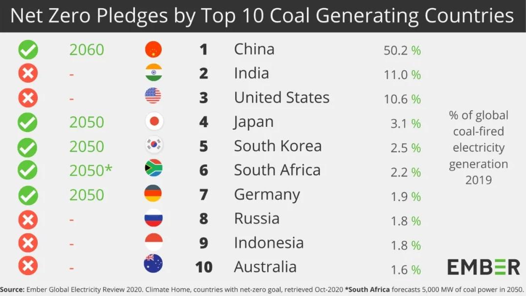 net zero pledges by top 10 coal generating countries