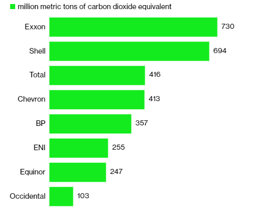 Source: Bloomberg  Note: Emissions data are for the year 2019