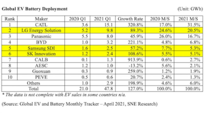 Global EV battery usage for Q1, 2021