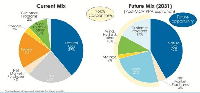 A slide from Consumers Energy's 2021 Integrated Resource Plan presentation suggests it will ramp up its reliance on natural gas, solar, and customer programs over the next decade. Courtesy: Consumers Energy